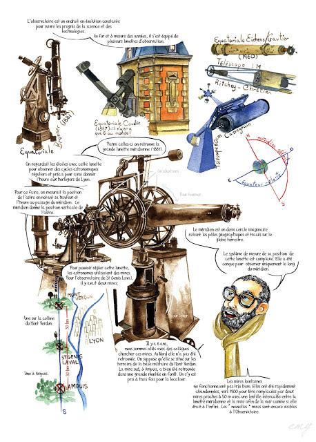 L'Observatoire: lunettes, mires, matériel, archives